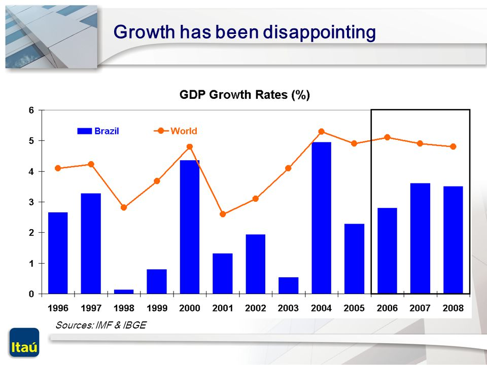 Sources: IMF & IBGE Growth has been disappointing