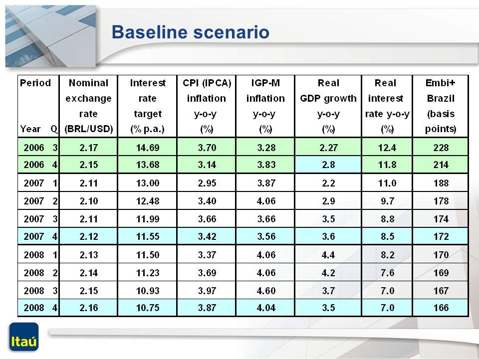Baseline scenario