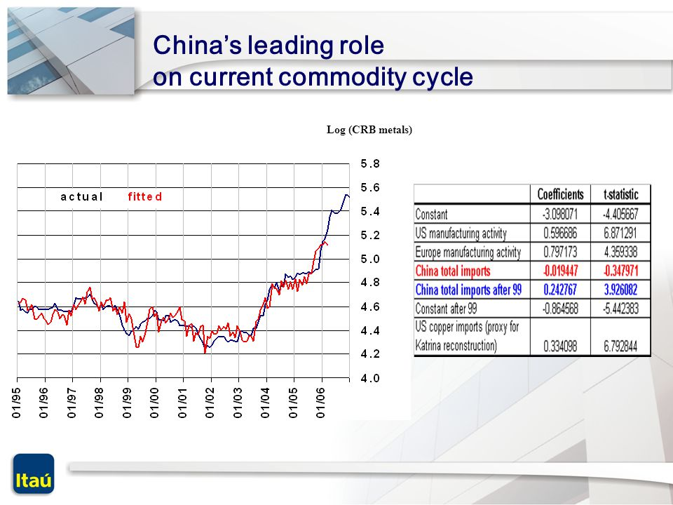 China's leading role on current commodity cycle Log (CRB metals)