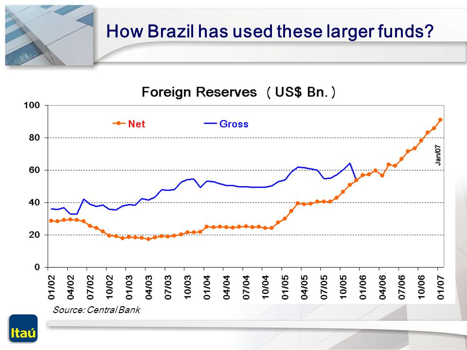 How Brazil has used these larger funds Source: Central Bank
