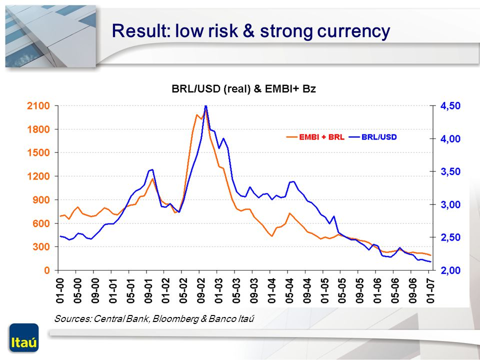 Result: low risk & strong currency Sources: Central Bank, Bloomberg & Banco Itaú