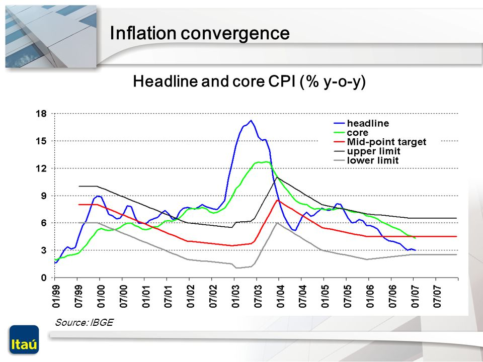 Source: IBGE Inflation convergence Headline and core CPI (% y-o-y)
