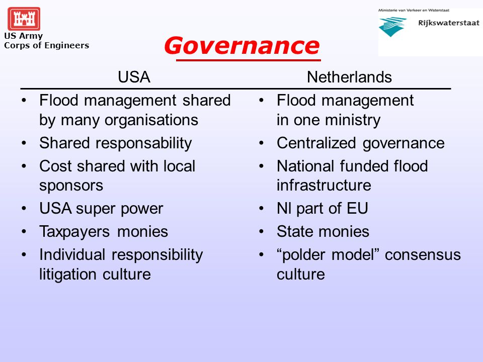 US Army Corps of Engineers Governance USA Flood management shared by many organisations Shared responsability Cost shared with local sponsors USA super power Taxpayers monies Individual responsibility litigation culture Netherlands Flood management in one ministry Centralized governance National funded flood infrastructure Nl part of EU State monies polder model consensus culture
