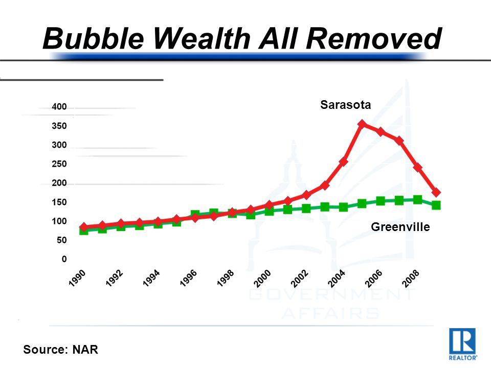 Bubble Wealth All Removed $ thousand Sarasota Greenville Source: NAR