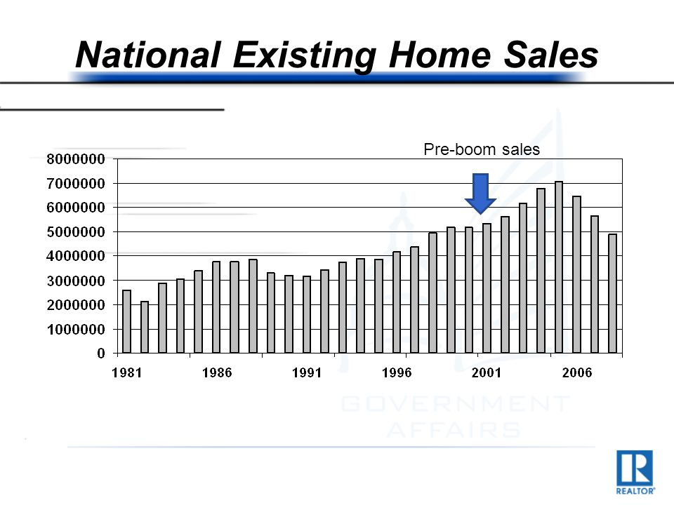 National Existing Home Sales Pre-boom sales