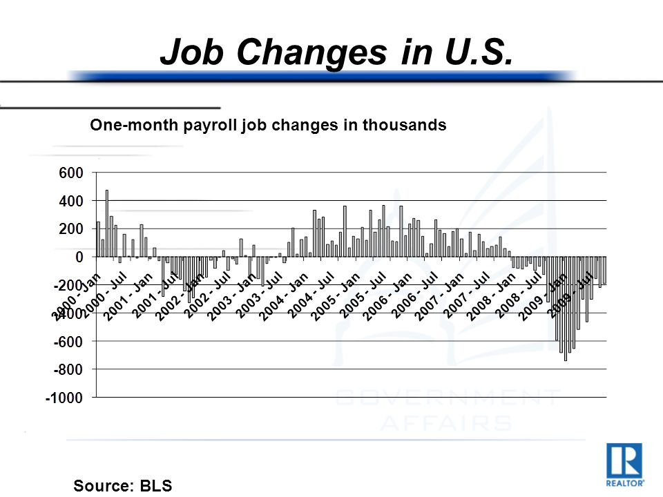 Job Changes in U.S. Source: BLS One-month payroll job changes in thousands