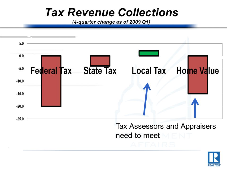 Tax Revenue Collections (4-quarter change as of 2009 Q1) Tax Assessors and Appraisers need to meet %