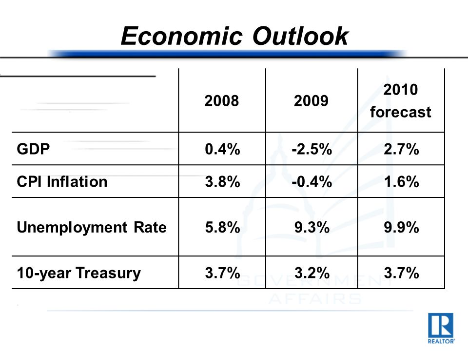 Economic Outlook 20082009 2010 forecast GDP0.4%-2.5%2.7% CPI Inflation3.8%-0.4%1.6% Unemployment Rate5.8%9.3%9.9% 10-year Treasury3.7%3.2%3.7%