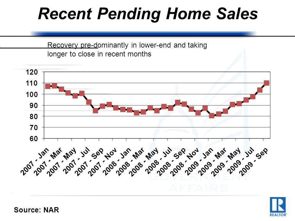 Recent Pending Home Sales Recovery pre-dominantly in lower-end and taking longer to close in recent months Source: NAR