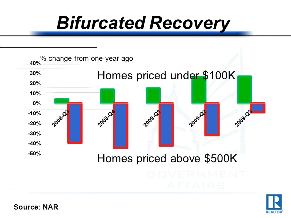 Bifurcated Recovery $ thousand Homes priced under $100K Homes priced above $500K % change from one year ago Source: NAR