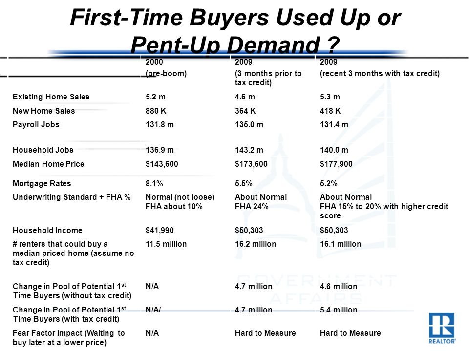 First-Time Buyers Used Up or Pent-Up Demand .