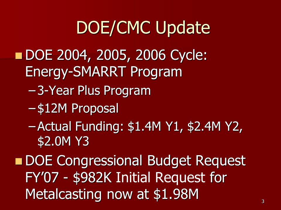 3 DOE/CMC Update DOE/CMC Update DOE 2004, 2005, 2006 Cycle: Energy-SMARRT Program DOE 2004, 2005, 2006 Cycle: Energy-SMARRT Program –3-Year Plus Progr