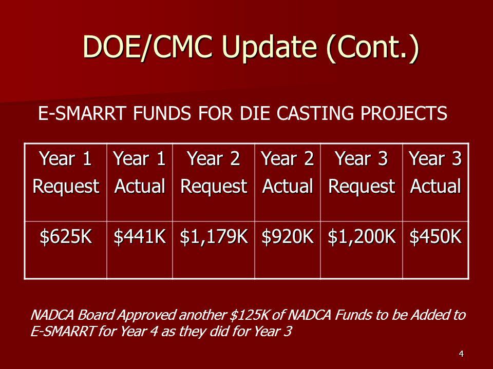 5 E-SMARRT Die Casting Tasks Mechanical Performance of Dies Continuation (R.