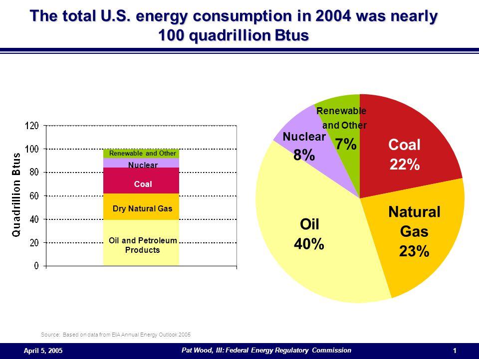 Pat Wood, III: Federal Energy Regulatory Commission 1 The total U.S.