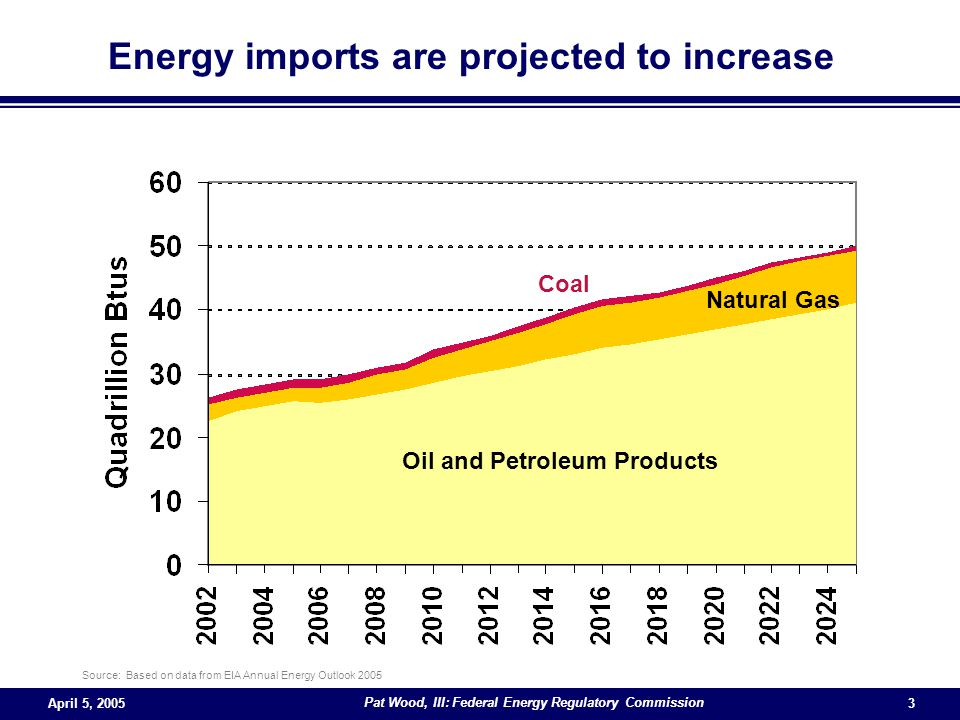 April 5, 2005 Pat Wood, III: Federal Energy Regulatory Commission 3 Oil and Petroleum Products Natural Gas Coal Energy imports are projected to increase Source: Based on data from EIA Annual Energy Outlook 2005