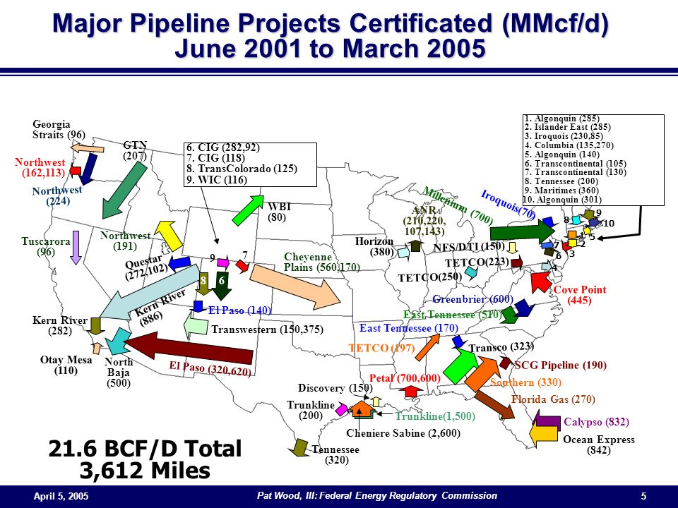 April 5, 2005 Pat Wood, III: Federal Energy Regulatory Commission 5 Major Pipeline Projects Certificated (MMcf/d) June 2001 to March 2005 21.6 BCF/D Total 3,612 Miles