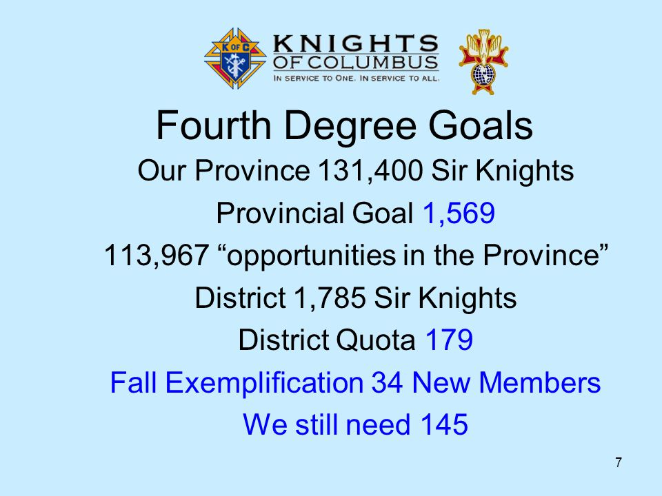 7 Fourth Degree Goals Our Province 131,400 Sir Knights Provincial Goal 1,569 113,967 opportunities in the Province District 1,785 Sir Knights District Quota 179 Fall Exemplification 34 New Members We still need 145