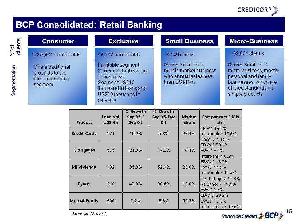 16 ConsumerExclusive Small Business Micro-Business N°of clients 1,653,481 households 54,132 households 8,149 clients 139,004 clients Segmentation Offers traditional products to the mass consumer segment Profitable segment.