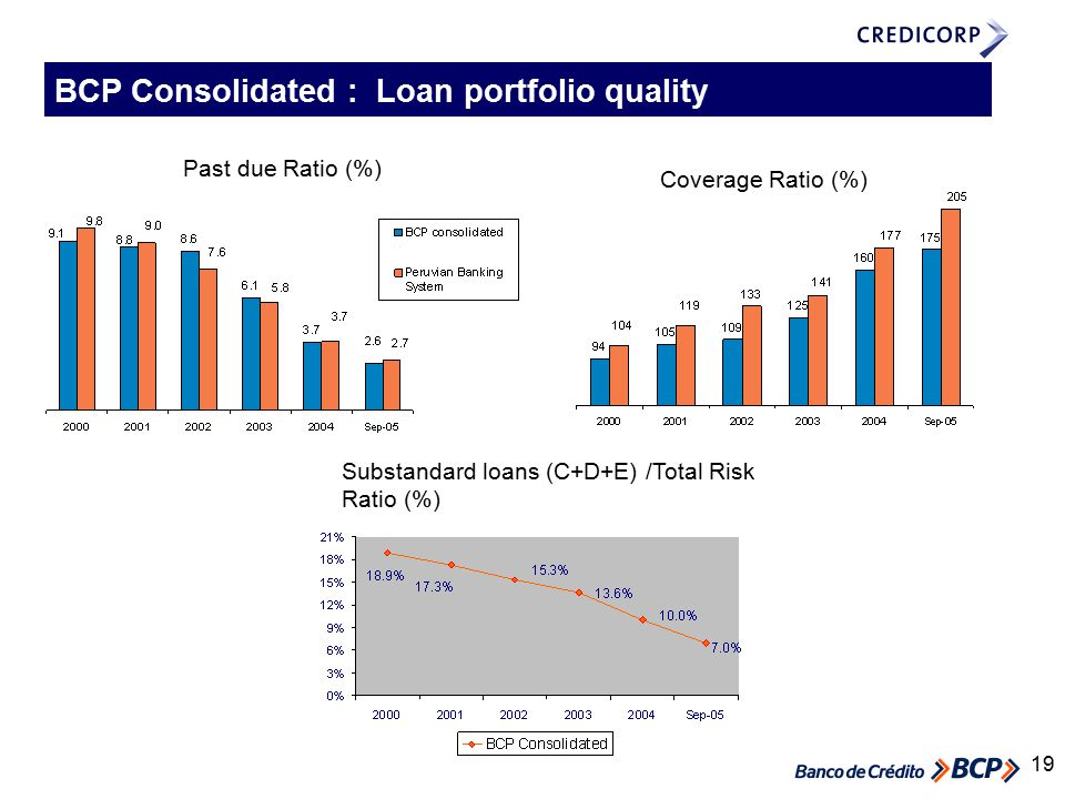 19 Past due Ratio (%) Coverage Ratio (%) BCP Consolidated : Loan portfolio quality Substandard loans (C+D+E) /Total Risk Ratio (%)
