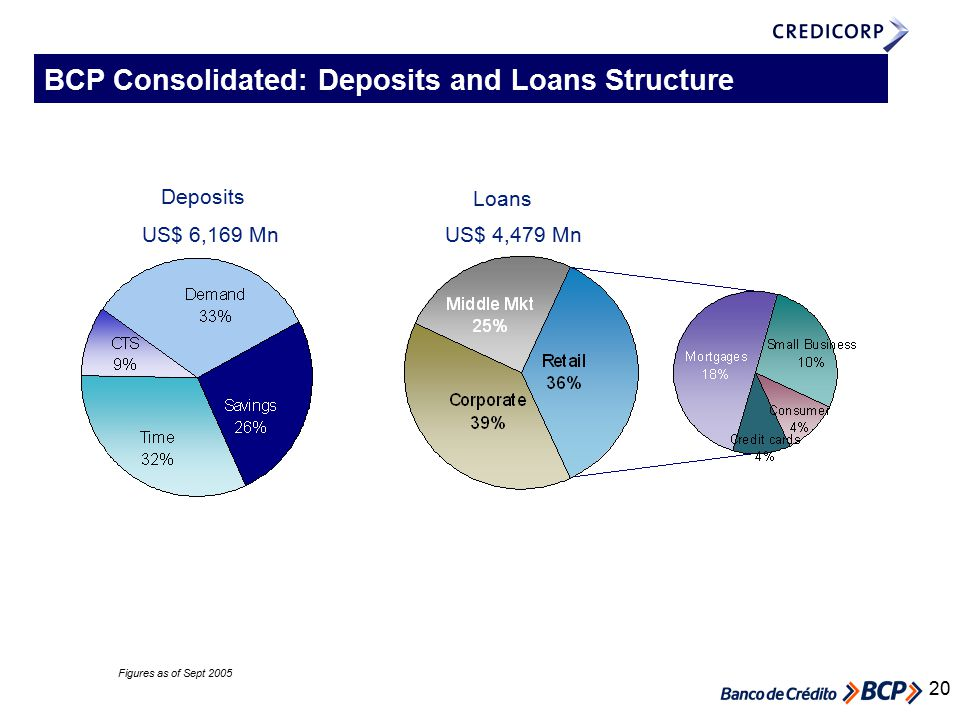 20 US$ 6,169 Mn Deposits Loans US$ 4,479 Mn Figures as of Sept 2005 BCP Consolidated: Deposits and Loans Structure