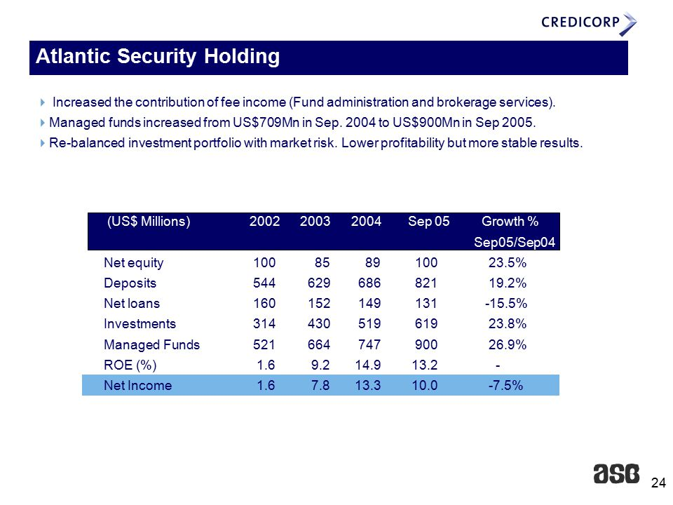 24 Atlantic Security Holding (US$ Millions) 2002 2003 2004Sep 05 Growth % Sep05/Sep04 Net equity 100 85 89 100 23.5% Deposits 544 629 686 821 19.2% Net loans 160 152 149 131 -15.5% Investments 314 430 519 619 23.8% Managed Funds 521 664 747 900 26.9% ROE (%) 1.6 9.2 14.9 13.2 - Net Income 1.6 7.8 13.3 10.0 -7.5%  Increased the contribution of fee income (Fund administration and brokerage services).