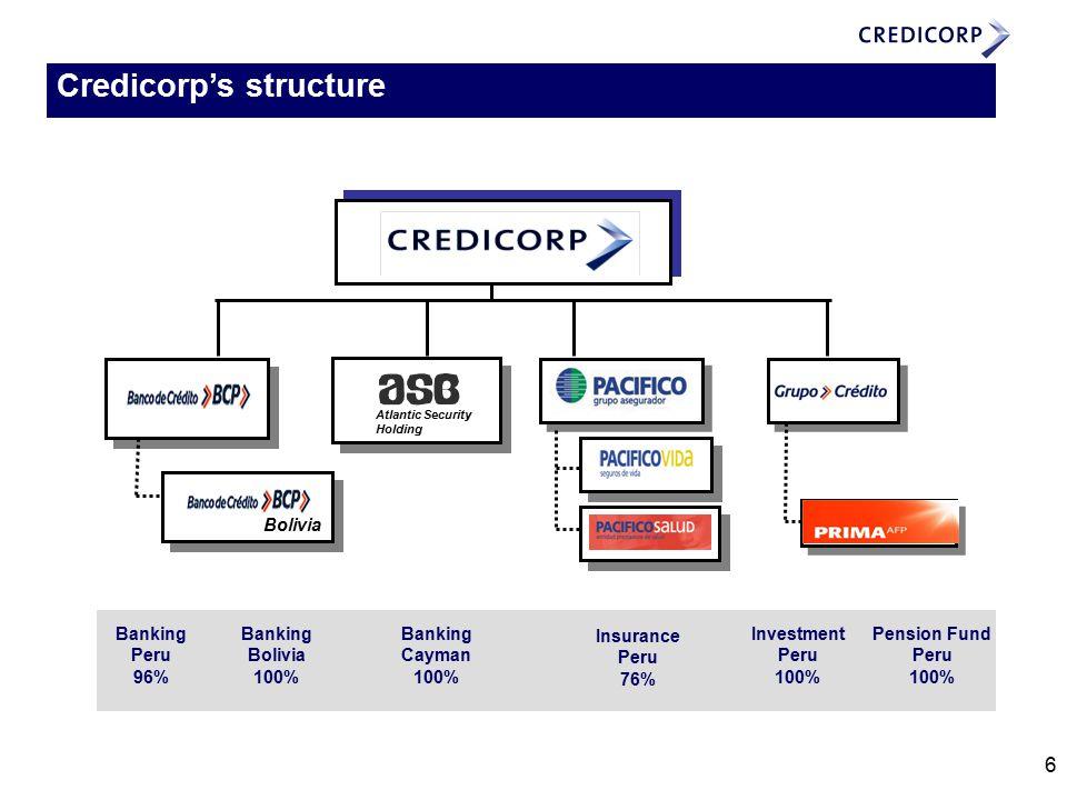 6 Credicorp's structure Bolivia Banking Peru 96% Banking Bolivia 100% Banking Cayman 100% Insurance Peru 76% Investment Peru 100% Pension Fund Peru 100% Atlantic Security Holding