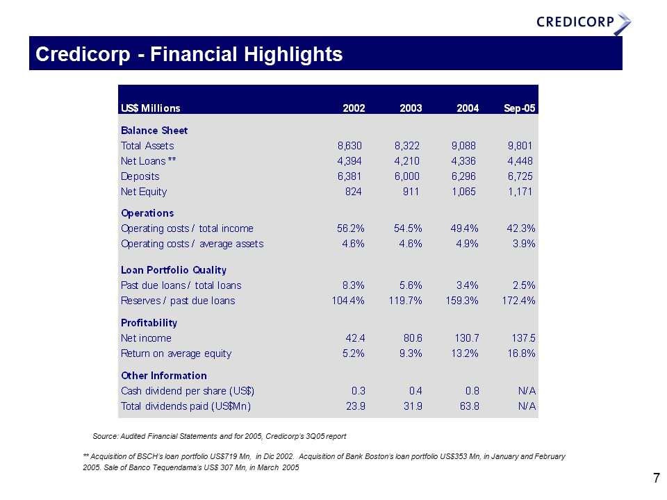 7 Credicorp - Financial Highlights ** Acquisition of BSCH's loan portfolio US$719 Mn, in Dic 2002.