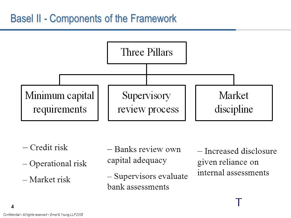 4 Confidential – All rights reserved – Ernst & Young LLP 2005 Basel II - Components of the Framework – Credit risk – Operational risk – Market risk – Banks review own capital adequacy – Supervisors evaluate bank assessments – Increased disclosure given reliance on internal assessments