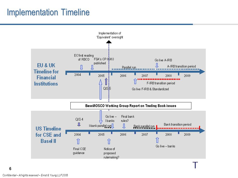 6 Confidential – All rights reserved – Ernst & Young LLP 2005 Implementation Timeline