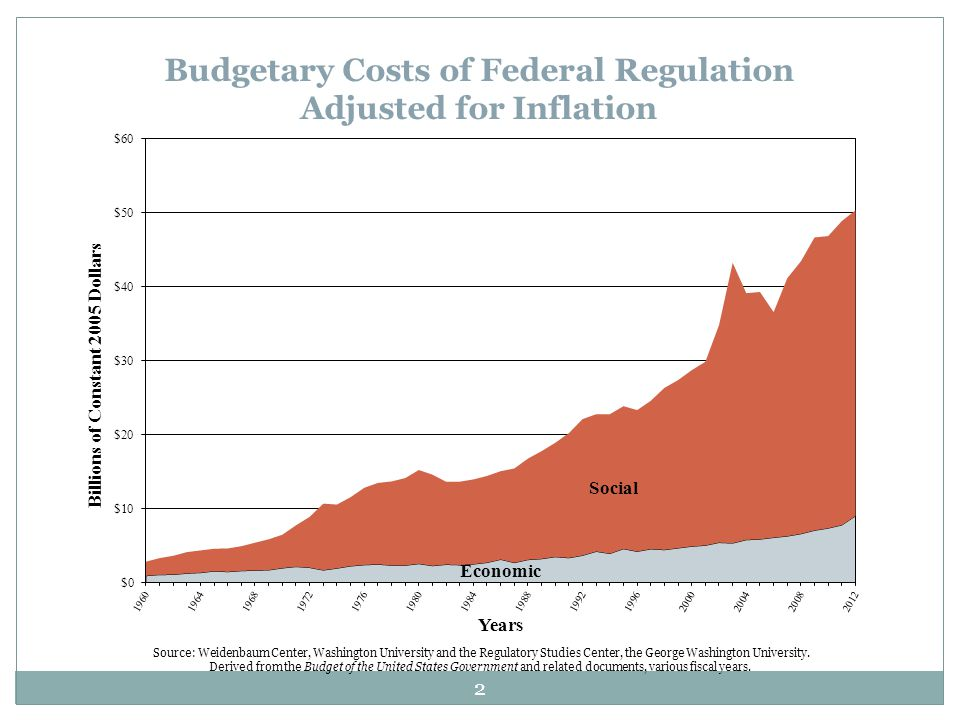 Budgetary Costs of Federal Regulation Adjusted for Inflation Source: Weidenbaum Center, Washington University and the Regulatory Studies Center, the G
