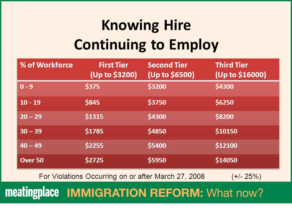 Knowing Hire Continuing to Employ For Violations Occurring on or after March 27, 2008 (+/- 25%)