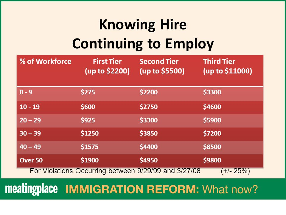 Knowing Hire Continuing to Employ For Violations Occurring between 9/29/99 and 3/27/08 (+/- 25%)