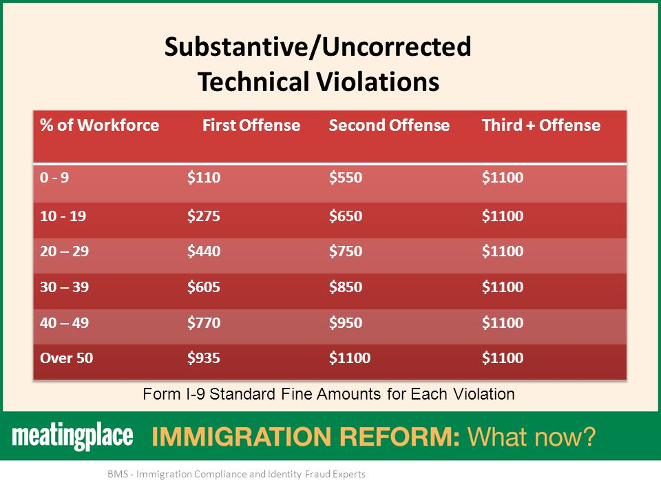 Substantive/Uncorrected Technical Violations Form I-9 Standard Fine Amounts for Each Violation BMS - Immigration Compliance and Identity Fraud Experts