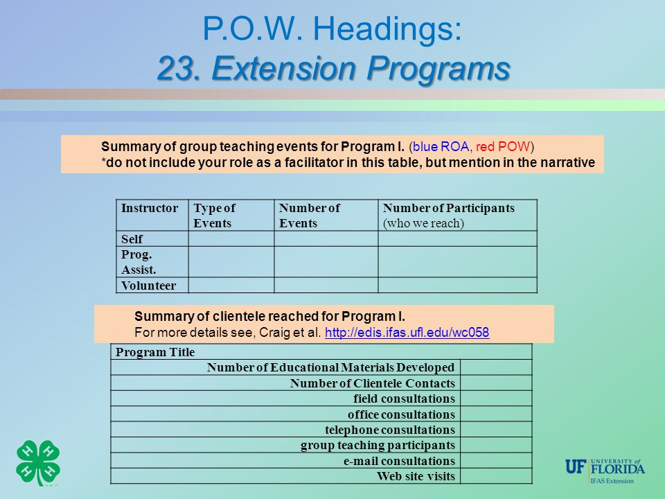 23. Extension Programs P.O.W. Headings: 23. Extension Programs InstructorType of Events Number of Events Number of Participants (who we reach) Self Pr