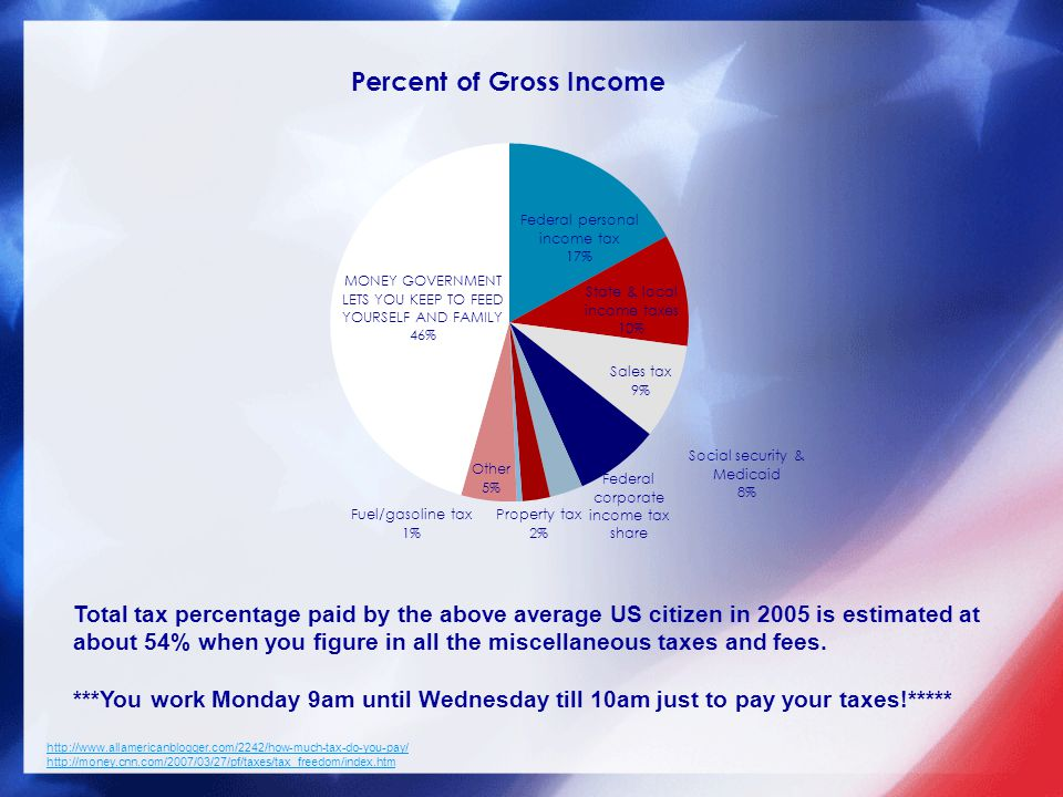 http://money.cnn.com/2007/03/27/pf/taxes/tax_freedom/index.htm Total tax percentage paid by the above average US citizen in 2005 is estimated at about 54% when you figure in all the miscellaneous taxes and fees.