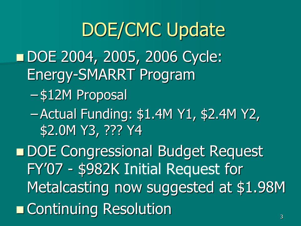 3 DOE/CMC Update DOE/CMC Update DOE 2004, 2005, 2006 Cycle: Energy-SMARRT Program DOE 2004, 2005, 2006 Cycle: Energy-SMARRT Program –$12M Proposal –Actual Funding: $1.4M Y1, $2.4M Y2, $2.0M Y3, ??.