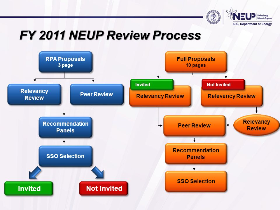 FY 2011 NEUP Review Process RPA Proposals 3 page RPA Proposals 3 page Not Invited Invited SSO Selection Recommendation Panels Relevancy Review Peer Re