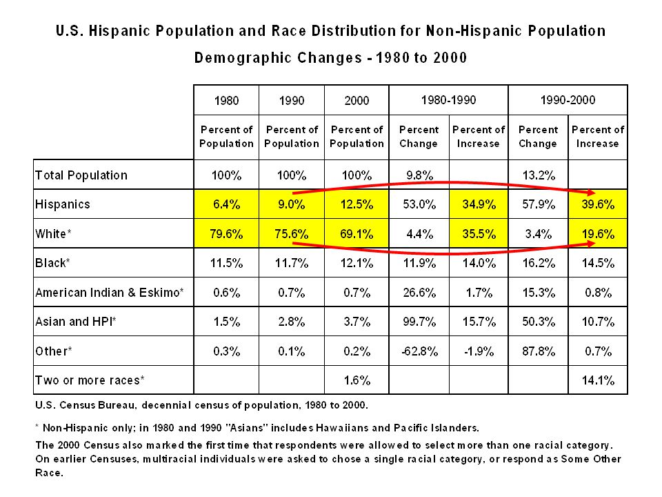 Changing Demographics: Impacts to Oregon and the U.S.