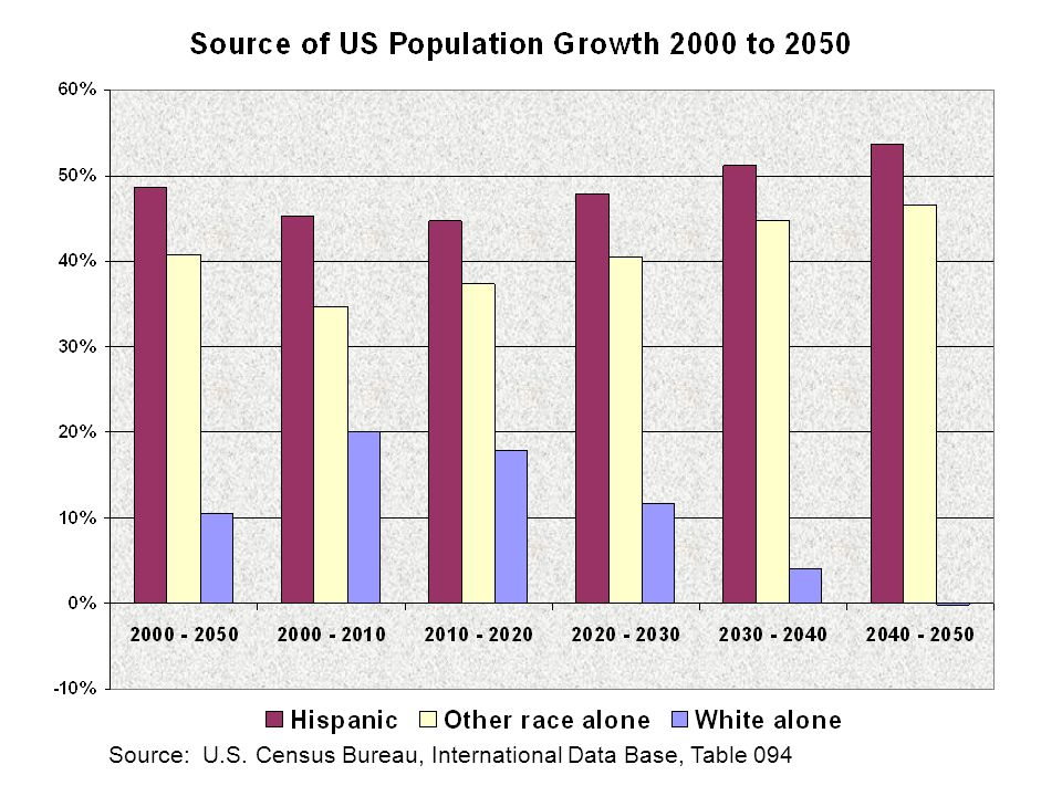 Source: U.S. Census Bureau, Census, 1960 to 2000, 2006 American Community Survey