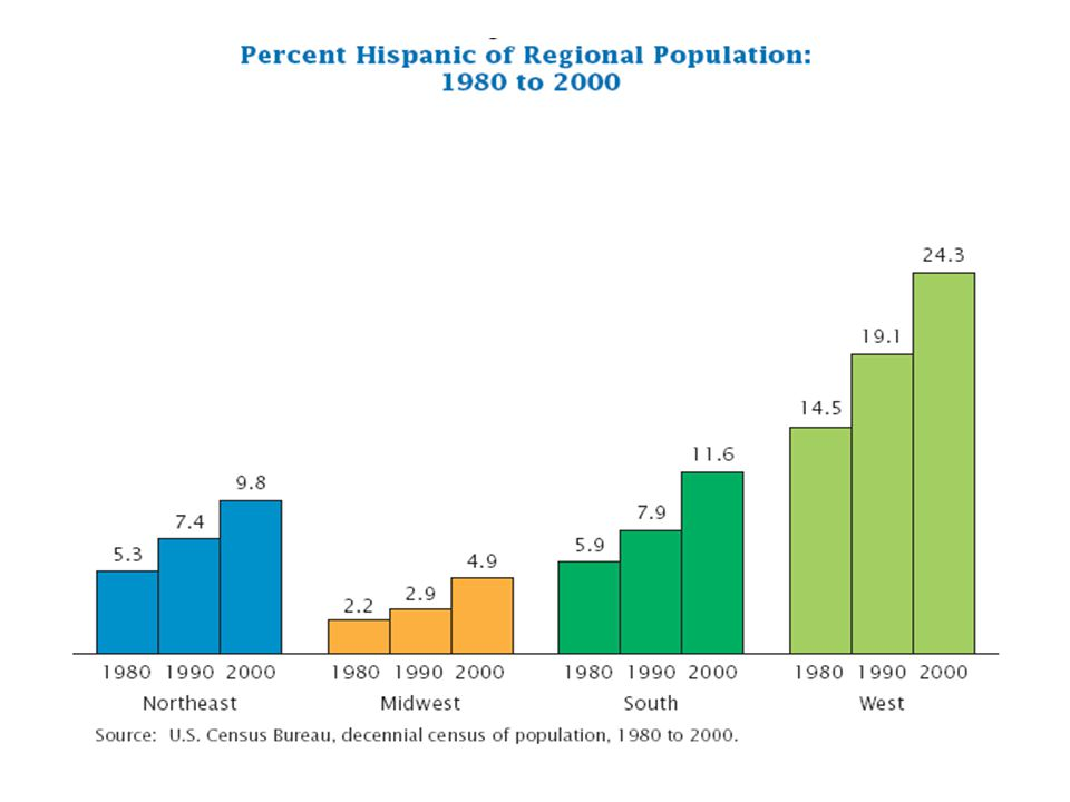 Source: U.S. Census Bureau, decennial census of population, 1980 to 2000.