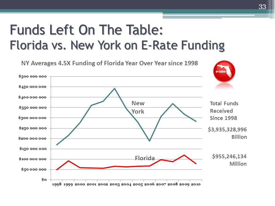 33 Funds Left On The Table: Florida vs.