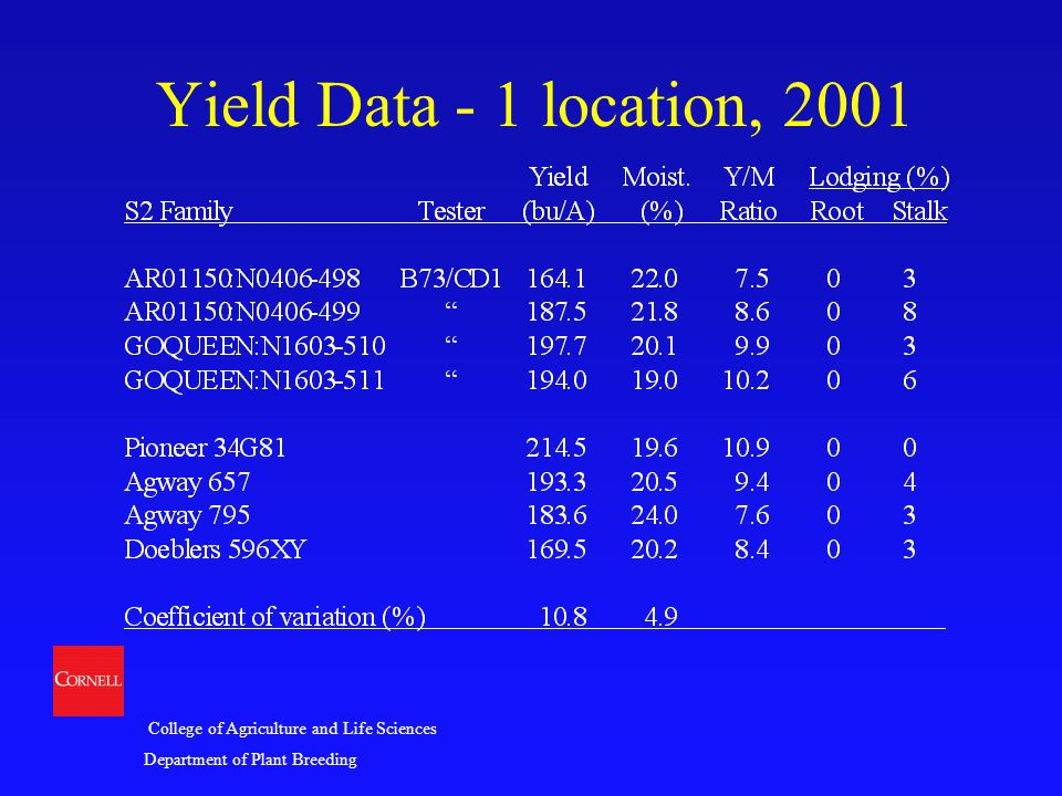 College of Agriculture and Life Sciences Department of Plant Breeding Yield Data - 1 location, 2001