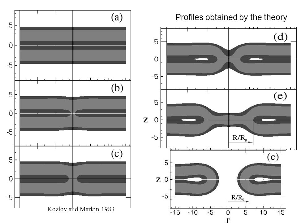 Kozlov and Markin 1983 Profiles obtained by the theory