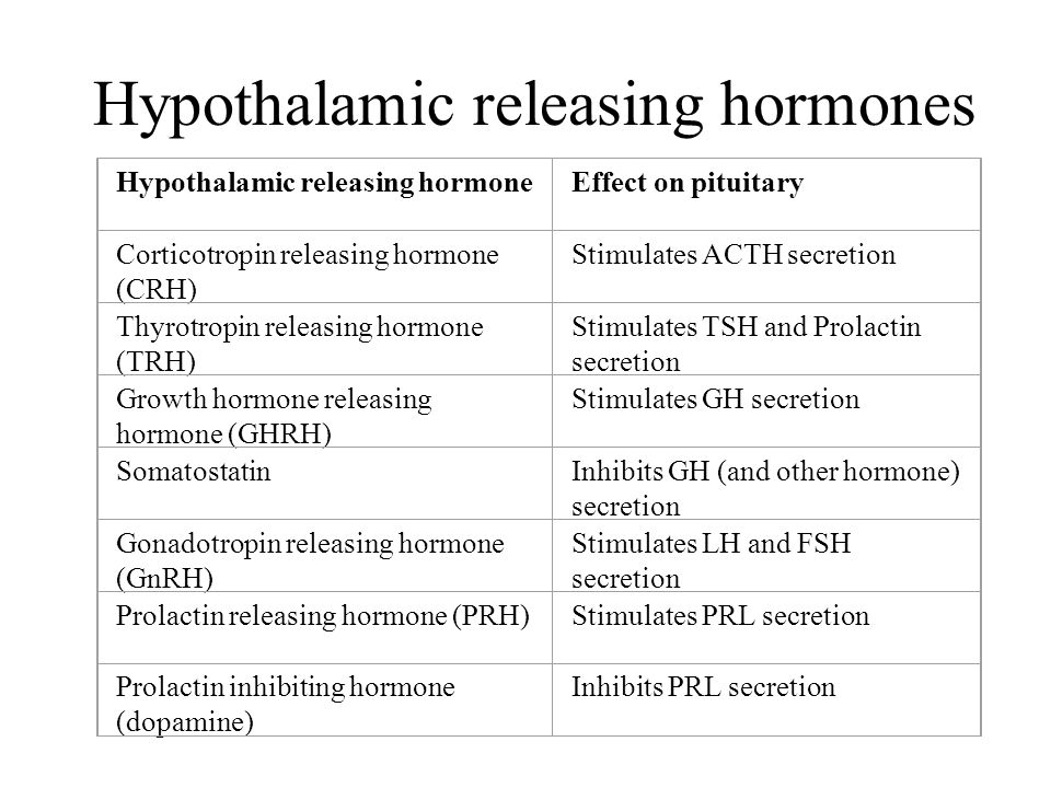Hypothalamic releasing hormones Hypothalamic releasing hormoneEffect on pituitary Corticotropin releasing hormone (CRH) Stimulates ACTH secretion Thyr