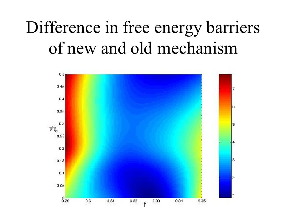 Difference in free energy barriers of new and old mechanism