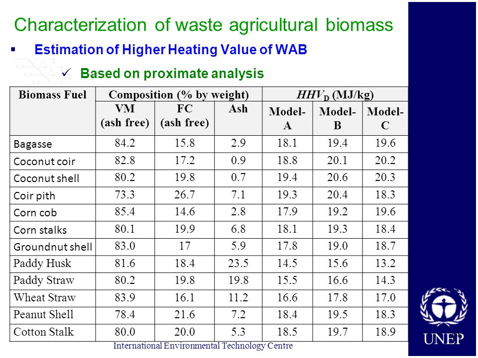 UNEP International Environmental Technology Centre Characterization of waste agricultural biomass  Estimation of Higher Heating Value of WAB Based on proximate analysis 14 Biomass FuelComposition (% by weight)HHV D (MJ/kg) VM (ash free) FC (ash free) Ash Model- A Model- B Model- C Bagasse 84.215.82.918.119.419.6 Coconut coir 82.817.20.918.820.120.2 Coconut shell 80.219.80.719.420.620.3 Coir pith 73.326.77.119.320.418.3 Corn cob 85.414.62.817.919.219.6 Corn stalks 80.119.96.818.119.318.4 Groundnut shell 83.0175.917.819.018.7 Paddy Husk81.618.423.514.515.613.2 Paddy Straw80.219.8 15.516.614.3 Wheat Straw83.916.111.216.617.817.0 Peanut Shell78.421.67.218.419.518.3 Cotton Stalk80.020.05.318.519.718.9