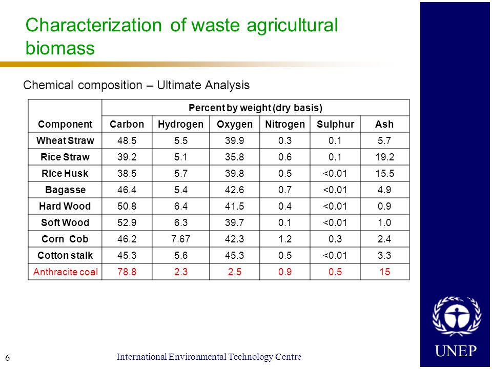 UNEP International Environmental Technology Centre 6 Characterization of waste agricultural biomass Chemical composition – Ultimate Analysis Component Percent by weight (dry basis) CarbonHydrogenOxygenNitrogenSulphurAsh Wheat Straw48.55.539.90.30.15.7 Rice Straw39.25.135.80.60.119.2 Rice Husk38.55.739.80.5<0.0115.5 Bagasse46.45.442.60.7<0.014.9 Hard Wood50.86.441.50.4<0.010.9 Soft Wood52.96.339.70.1<0.011.0 Corn Cob46.27.6742.31.20.32.4 Cotton stalk45.35.645.30.5<0.013.3 Anthracite coal78.82.32.50.90.515