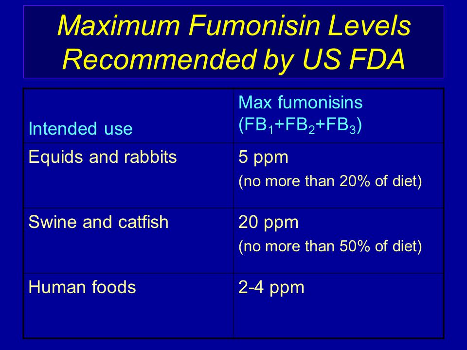 Maximum Fumonisin Levels Recommended by US FDA Intended use Max fumonisins (FB 1 +FB 2 +FB 3 ) Equids and rabbits5 ppm (no more than 20% of diet) Swin