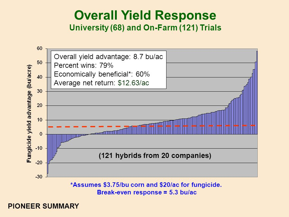 Overall Yield Response University (68) and On-Farm (121) Trials *Assumes $3.75/bu corn and $20/ac for fungicide.