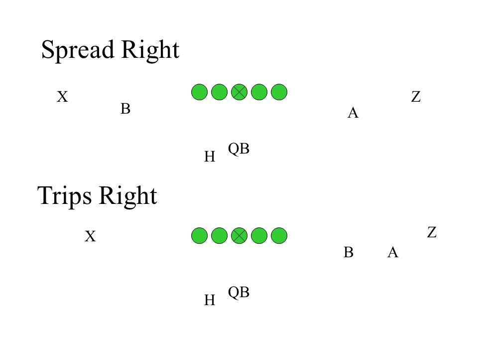 Spread Right B A H QB XZ Trips Right BA H QB X Z